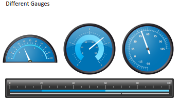 Gauges in the reporting tool