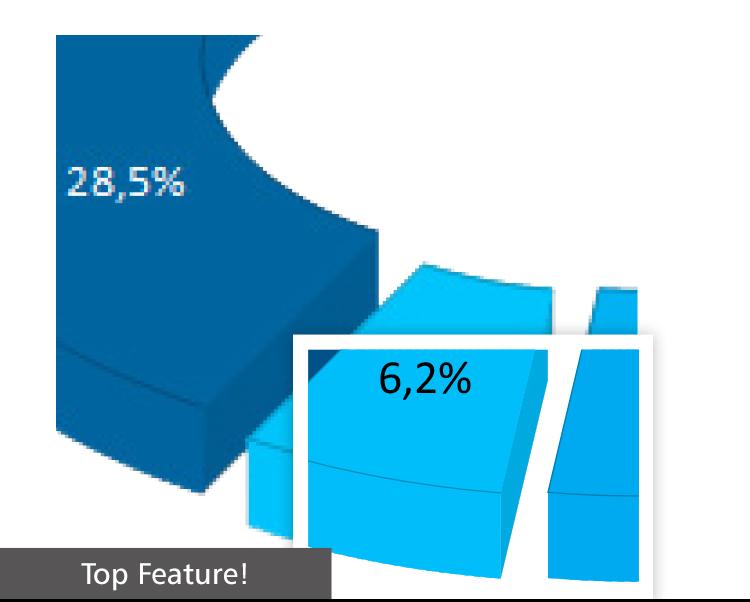 Diagramme als SVG im HTML5 Viewer