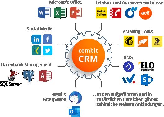 integration-kontaktmanager-crm