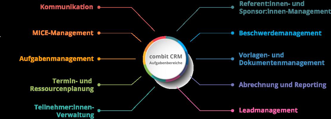 Events Aufgabenbereiche mit-combit-CRM